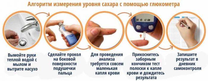 Измерение уровня сахара в крови глюкометром алгоритм