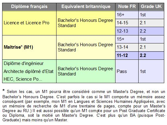 Comparatif Traduction Des Diplomes Candidats Pgce Pgde And Co