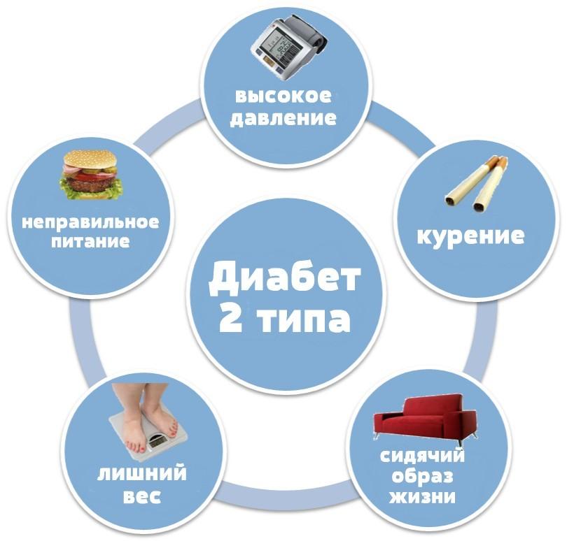 Как развивается сахарный диабет причины развития заболевания