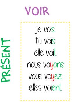 Les verbes en -ir, -dre, -oir, -re au présent (affichage)