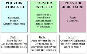 SEPARATION DES POUVOIRS,pouvoir judiciaire,séparation des pouvoirs,théorie Montesquieu,pouvoir exécutif,pouvoir legislatif,theorie montesquieu