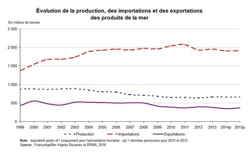 Le déficit commercial extérieur de la France