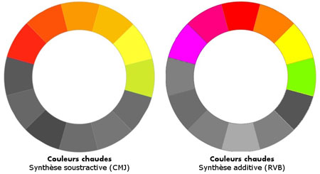 La classification des couleurs - E-Classroom