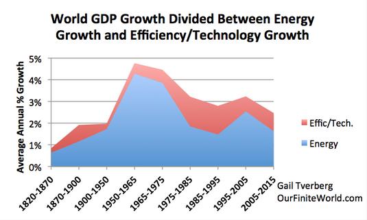 Croissance du PIB mondial comparée à la croissance mondiale