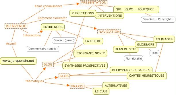 schéma heuristique