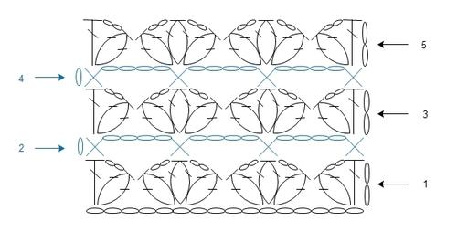 Les points au  crochet qui forment des fleurs