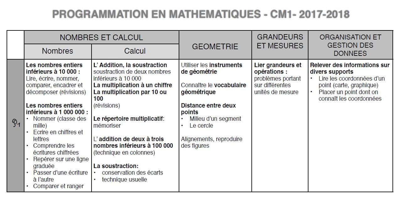Progression Commune Ce2 Cm1 En Maths Chez Val 10