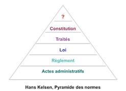 """Résultat de recherche d'images pour """"pyramide kelsen"""""""