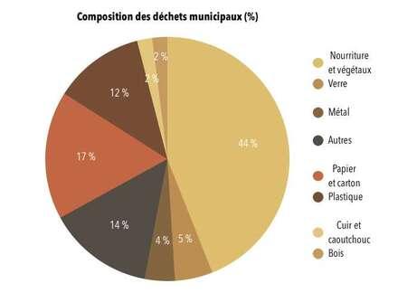 La composition des déchets municipaux. © Céline Deluzarche, d'après la Banque mondiale