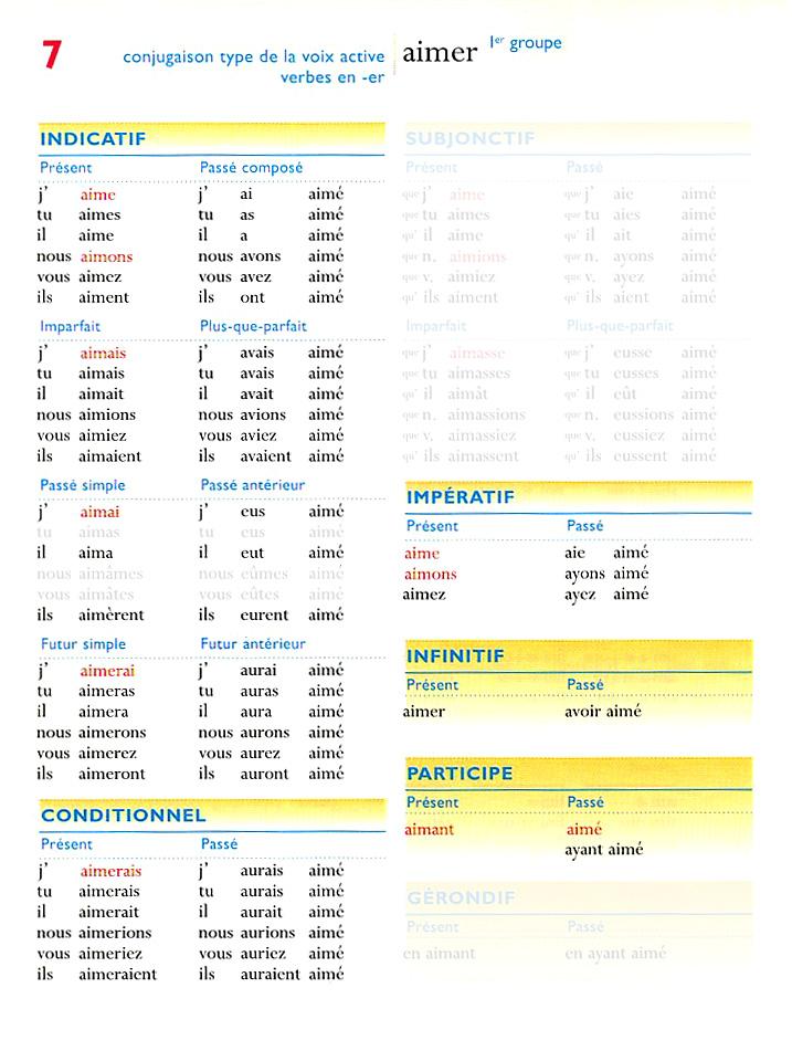 Liste Des Verbes A Savoir Conjuguer Temps De Conjugaison A Apprendre