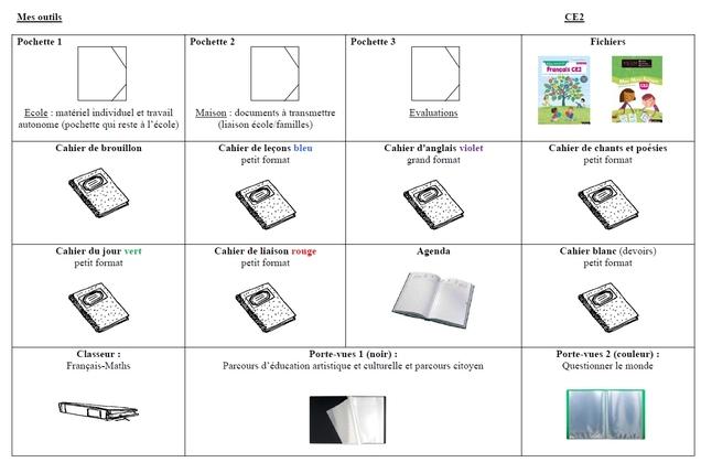 Organisation cahiers-classeur pour la rentrée 2019