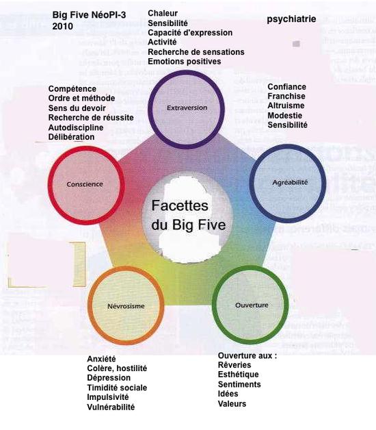 Différentes formes de Big Five