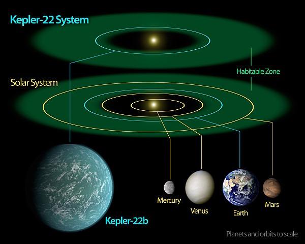 Kepler22bDiagram-full