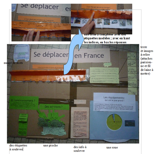 Lapbook: se déplacer en France