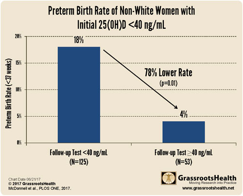 taux de naissance prématurée femmes non blanches
