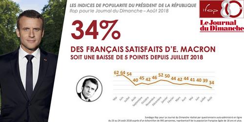 Réflexions sur la pensée complexe, mais décomplexée du président Macron