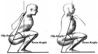 Squat arrière vs squat avant