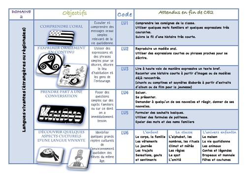 Nvx Programmes Langues Vivantes ou Régionales