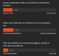 Baromètre des villes cyclables...ou pas: résultats 2019