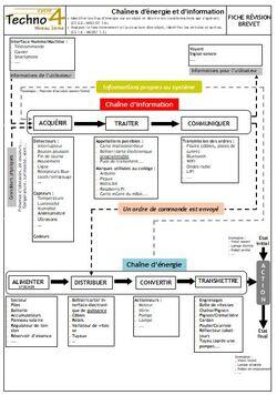 Révision brevet : chaînes d'information et d'énergie (mise à jour 27/04/2019)