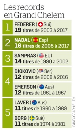 Nadal puissance 16