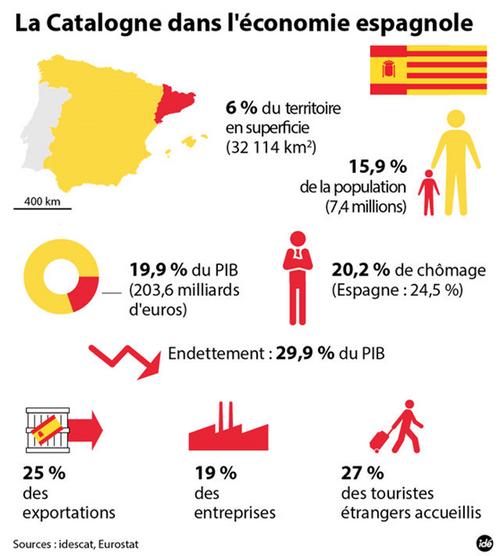 L'Europe et l'indépendance de la Catalogne
