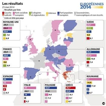 resultats_europe