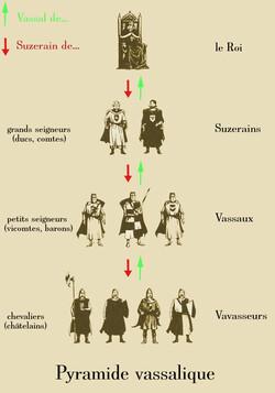 pyramide vassalique