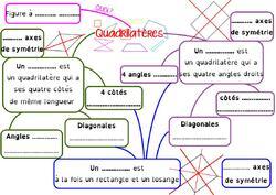 La carte mentale sur les quadrilatères, en 6ème