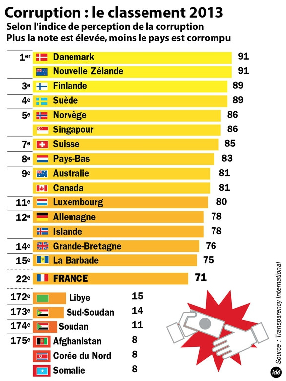 corruption-classement-2013-infographie-11046637lbmad
