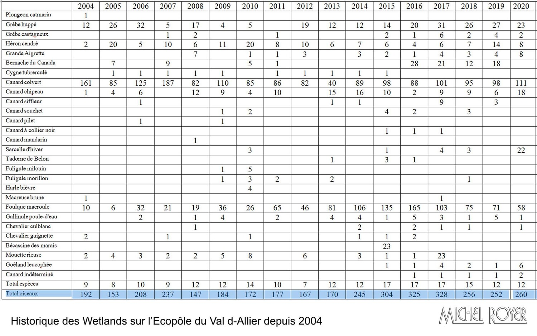 LPO Comptage Wetland à l'écopôle du Val d'Allier