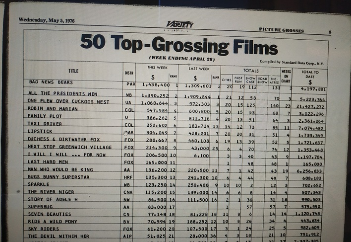 50 TOP GROSSING FILMS VARIETY 1976