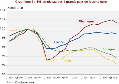 """L'OFCE : pour """"un renversement de la politique économique en Europe"""""""