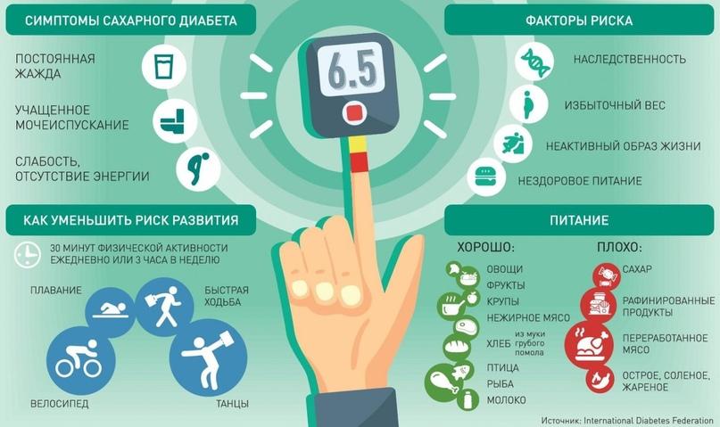 Избыточный вес при сахарном диабете 1 типа