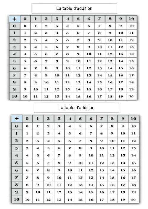 table d'addition complète