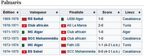 La coupe du Maghreb des Vainqueurs de coupe