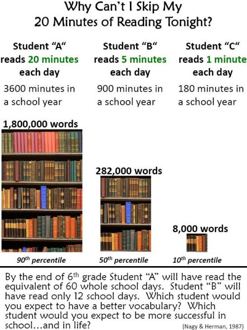 nombres de mots lus