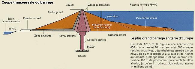 Barrage de Serre-Poncon