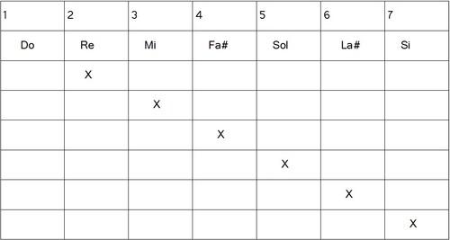 Construction gammes héxatoniques - Lydien 5#