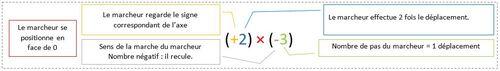 Les nombres relatifs multiplication marcheur