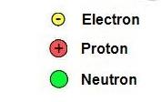 Electron, proton, neutron