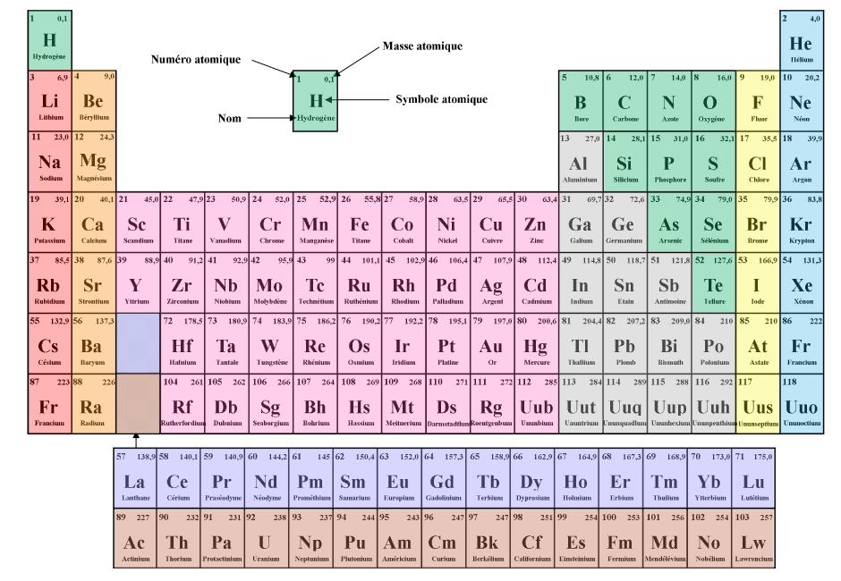 Comment apprendre tableau periodique for L tableau periodique