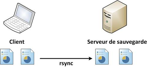 Script de sauvegarde avec Rsync