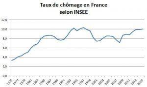 taux-de-chomage-1980-2015