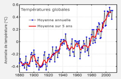 Réchauffement climatique, progrès technique, décroissance et misère politique