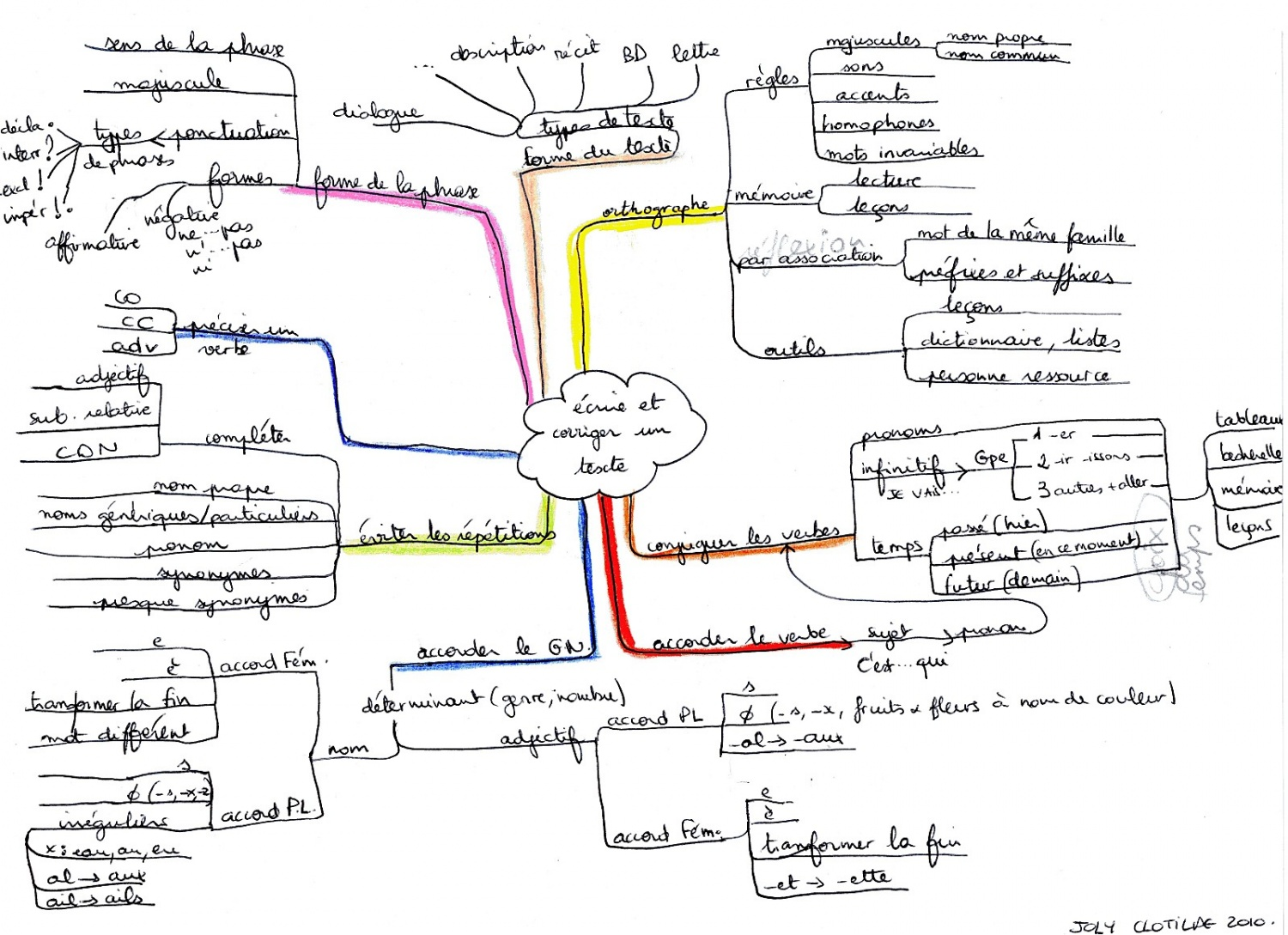 Carte Heuristique Mind Map Carte Mentale Laklassaklo Cycle 3