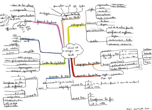 Carte heuristique / mind map