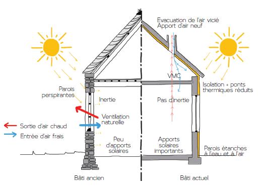 Schéma des fonctionnements thermiques selon les périodes et matériaux de construction