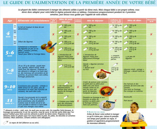 Diversification alimentaire