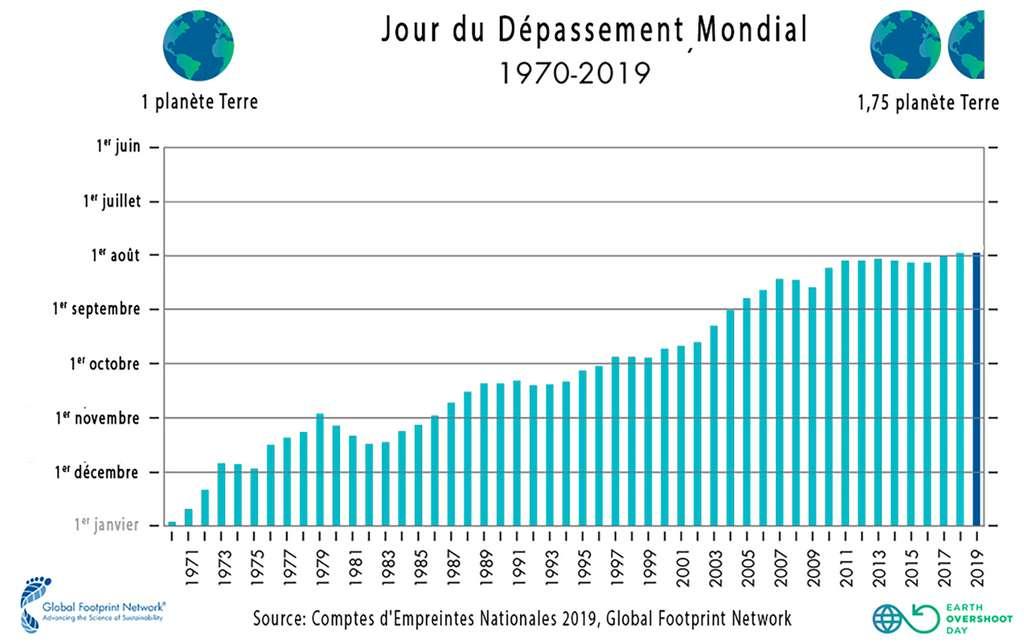 Les Jours du dépassement mondial de 1970 à 2019, calculés par l'ONG Global Footprint Network. © Global Footprint Network